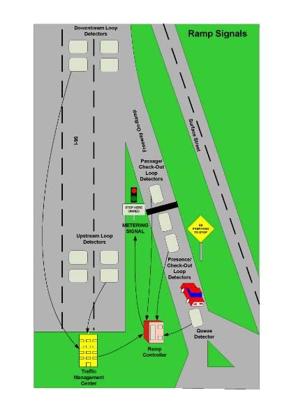 map signal L1